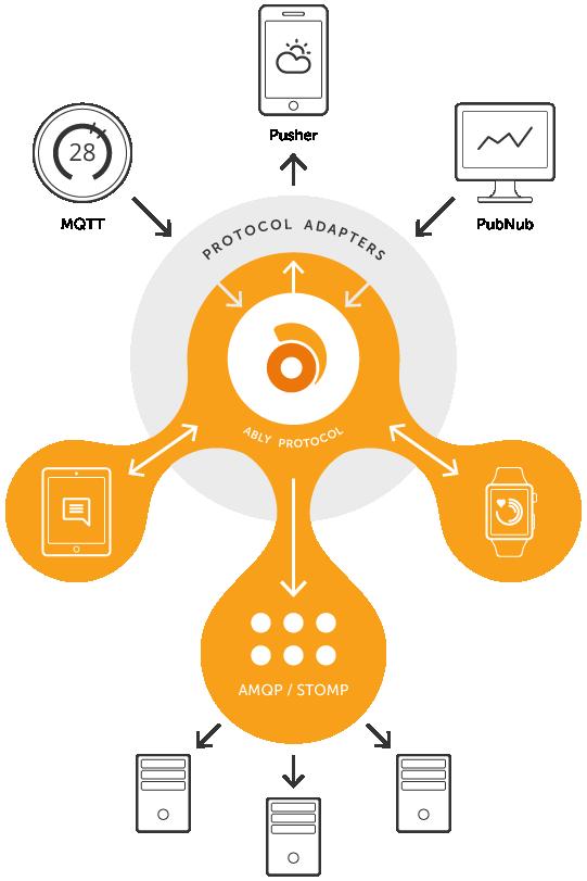 protocol adapters diagram