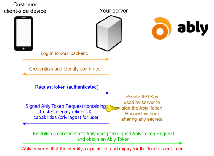 Client-side basic auth diagram