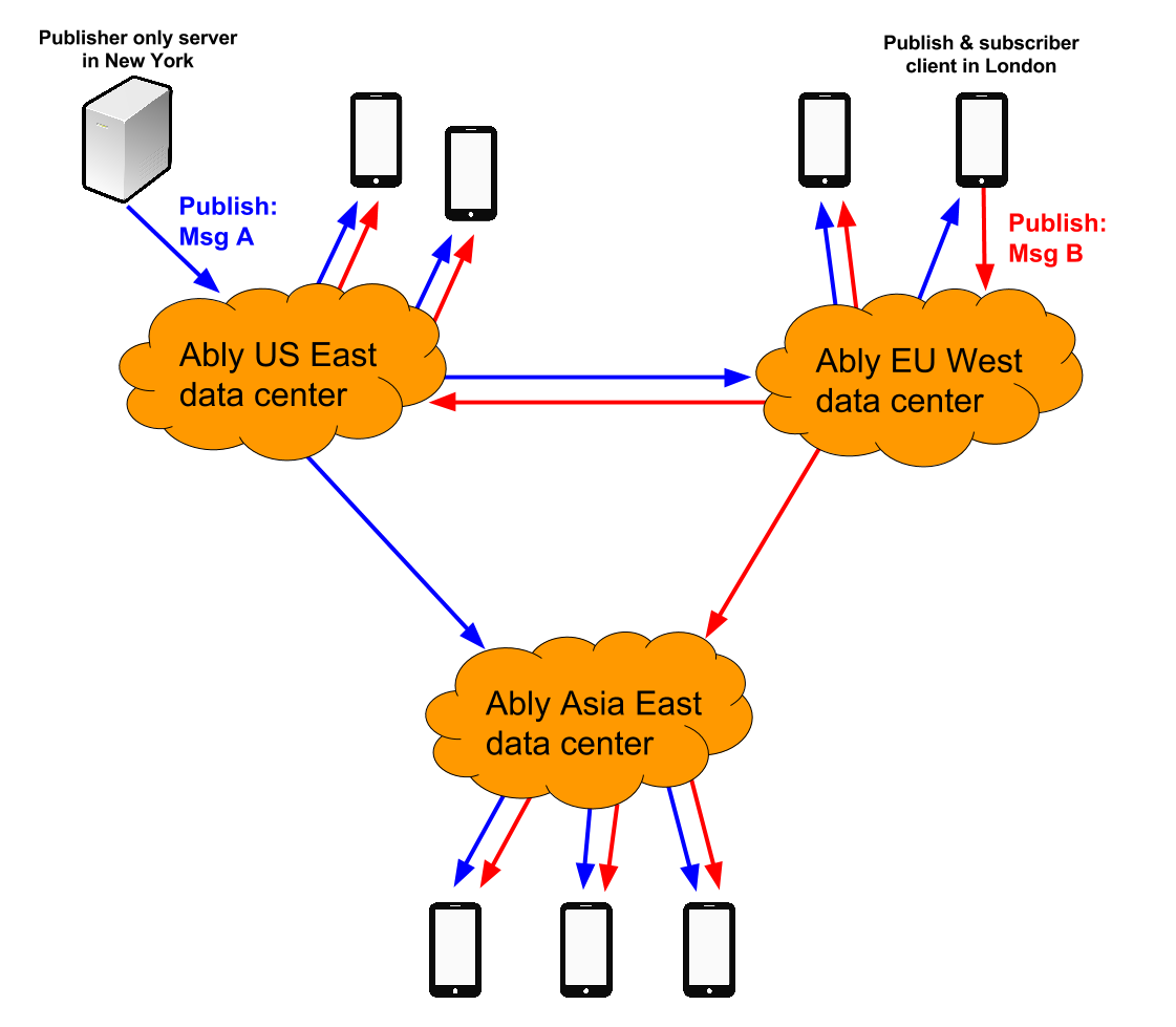 Global routing diagram