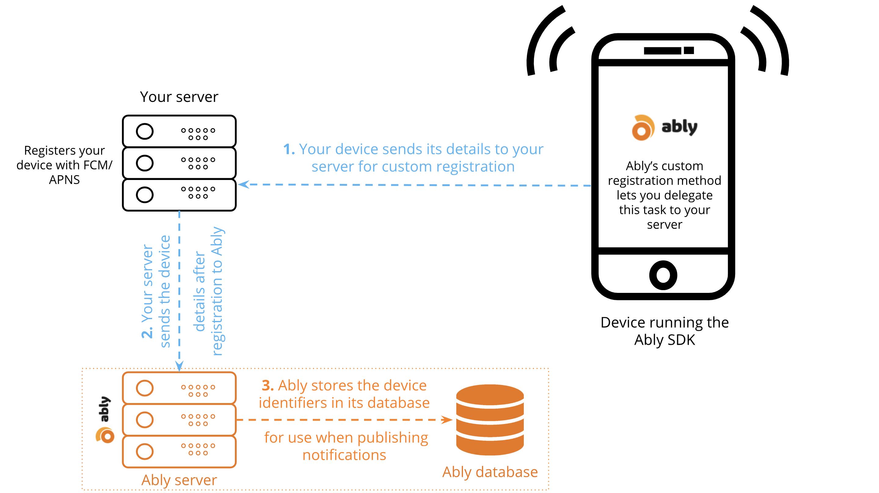 Push Notifications device registration via server
