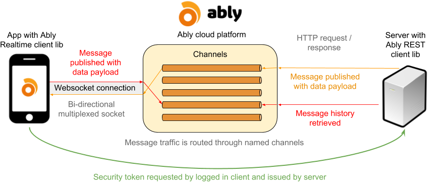 REST client diagram