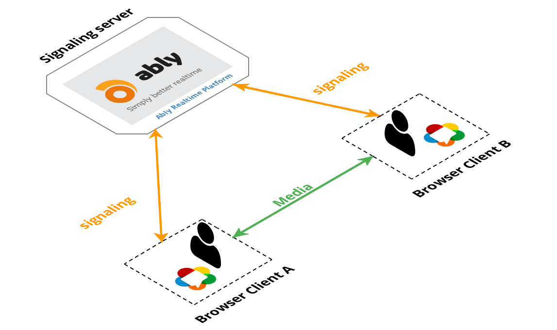 WebRTC with Ably